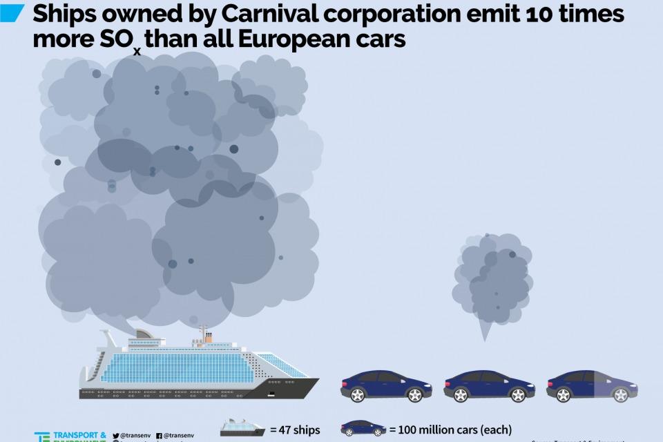 Zagađenje kruzera u odnosu na mala vozila, izvor: transportenvironment.org