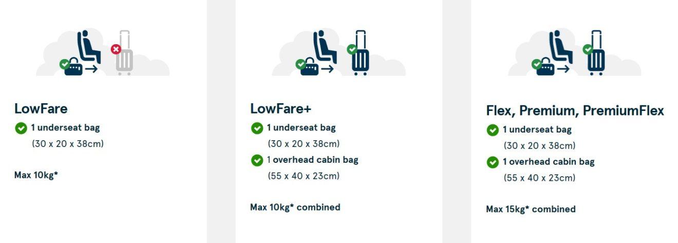Nova pravila za ručni prtljag, izvor: Norwegian.com