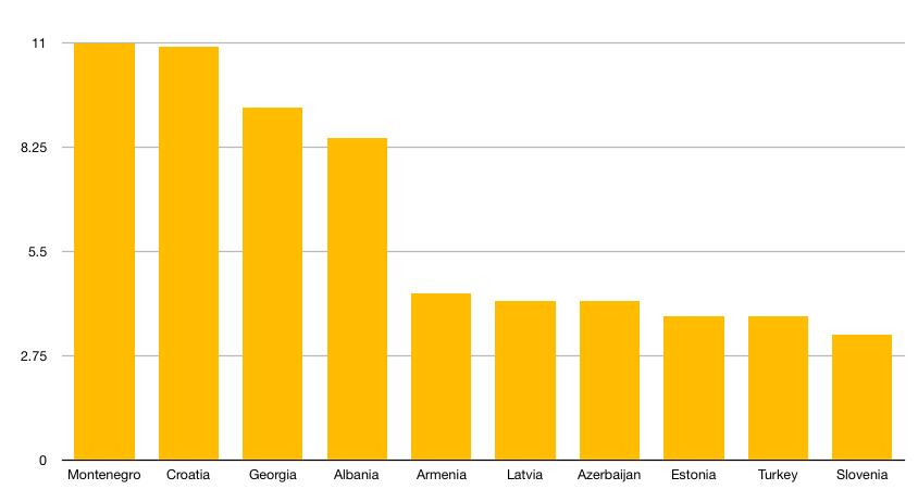 Države centralne i jugositočne Evrope i Evroazije po direktnom udelu turizma u BDP-u. Izvor: WTTC / Intellinews