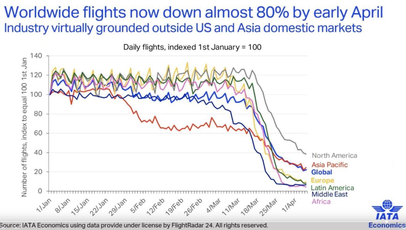 Pad avio-saobraćaja od 80%