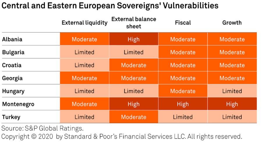Osetljivost država na šok, izvor: S&P SS