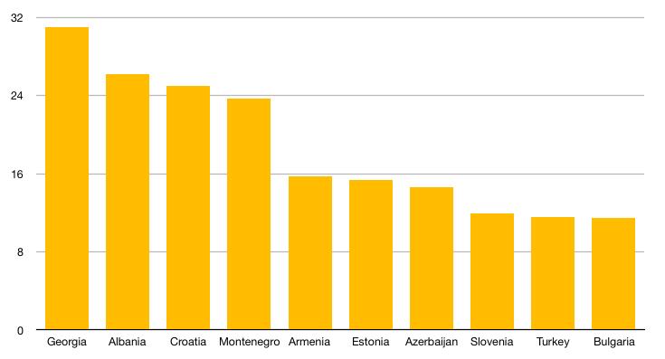 Države po ukupnom udelu turizma u BDP-u- Izvor: WTTC / Intellinews