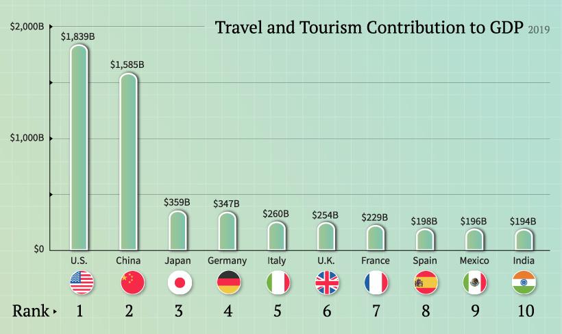 Doprinos turizma u apsolutnim brojevima, izvor: VirtualCapitalist.com