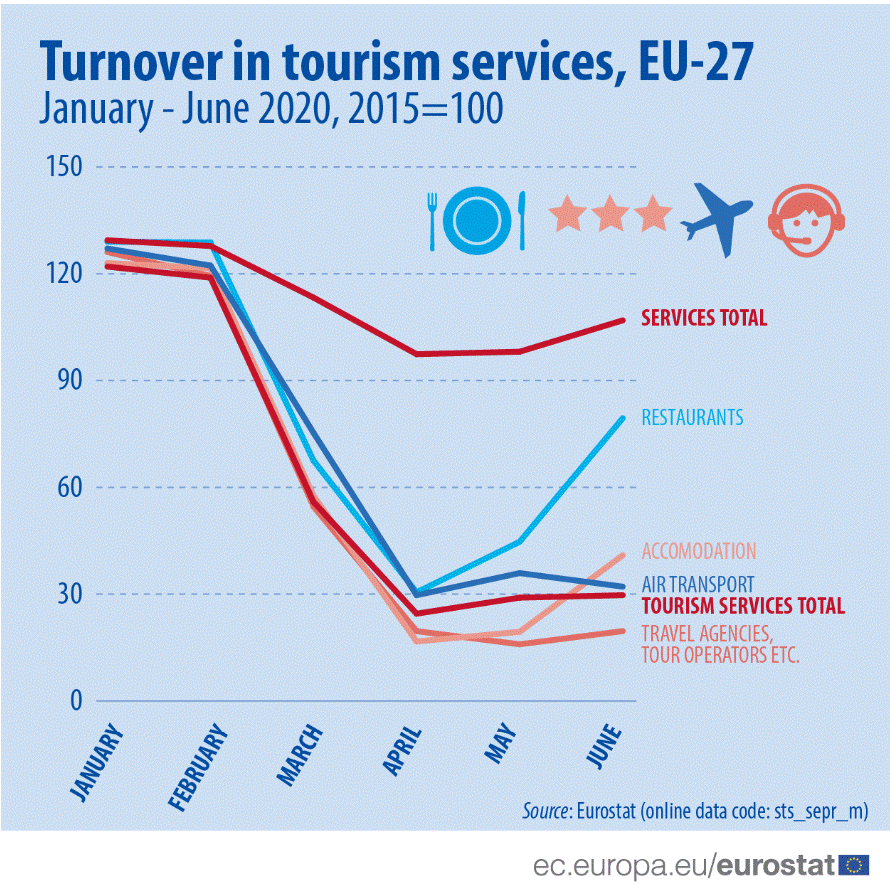 Turistički promet januar-jun 2020, izvor: Eurostat